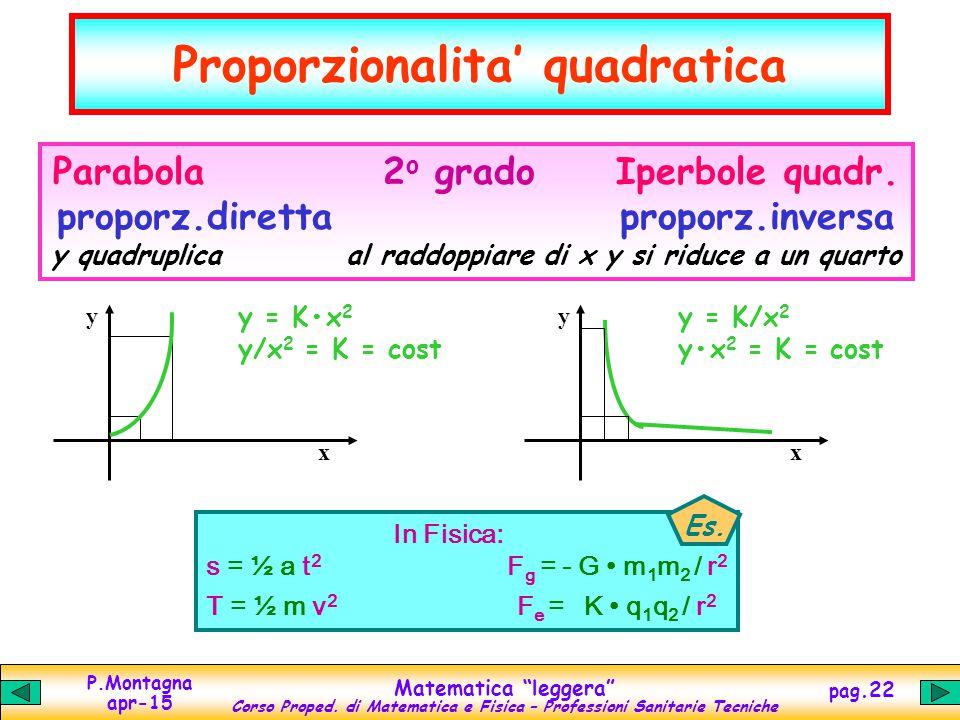 """P.Montagna apr-15 Matematica """"leggera"""" Corso Proped. di Matematica e Fisica – Professioni Sanitarie Tecniche pag.22 Proporzionalita' quadratica Parabo"""