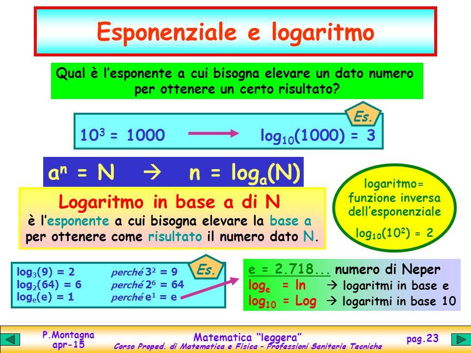 """P.Montagna apr-15 Matematica """"leggera"""" Corso Proped. di Matematica e Fisica – Professioni Sanitarie Tecniche pag.23 Esponenziale e logaritmo 10 3 = 10"""