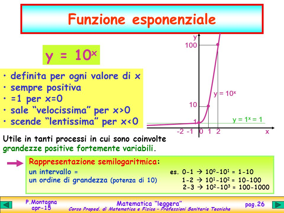 """P.Montagna apr-15 Matematica """"leggera"""" Corso Proped. di Matematica e Fisica – Professioni Sanitarie Tecniche pag.26 Funzione esponenziale y = 1 x = 1."""