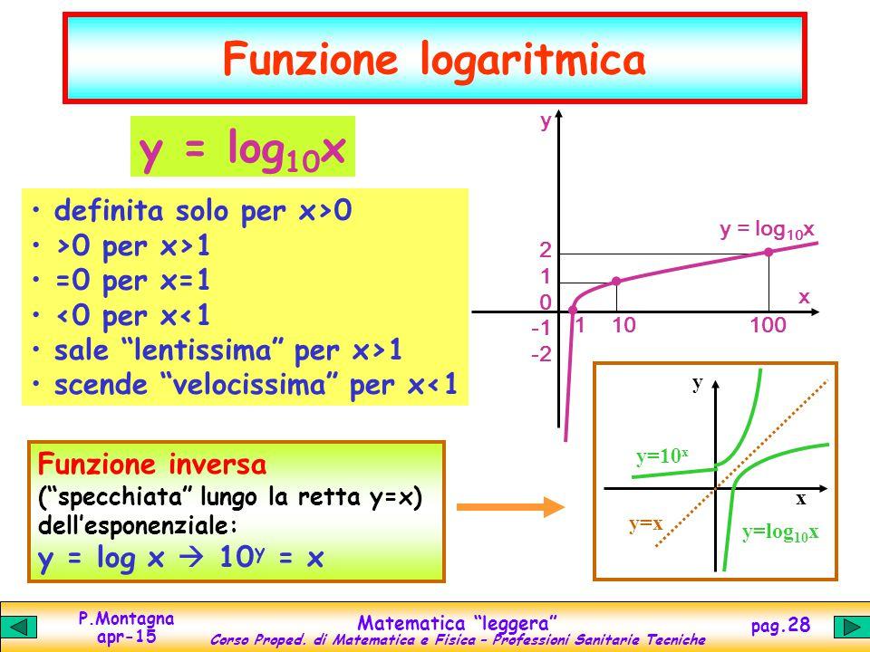 """P.Montagna apr-15 Matematica """"leggera"""" Corso Proped. di Matematica e Fisica – Professioni Sanitarie Tecniche pag.28 Funzione logaritmica y = log 10 x"""