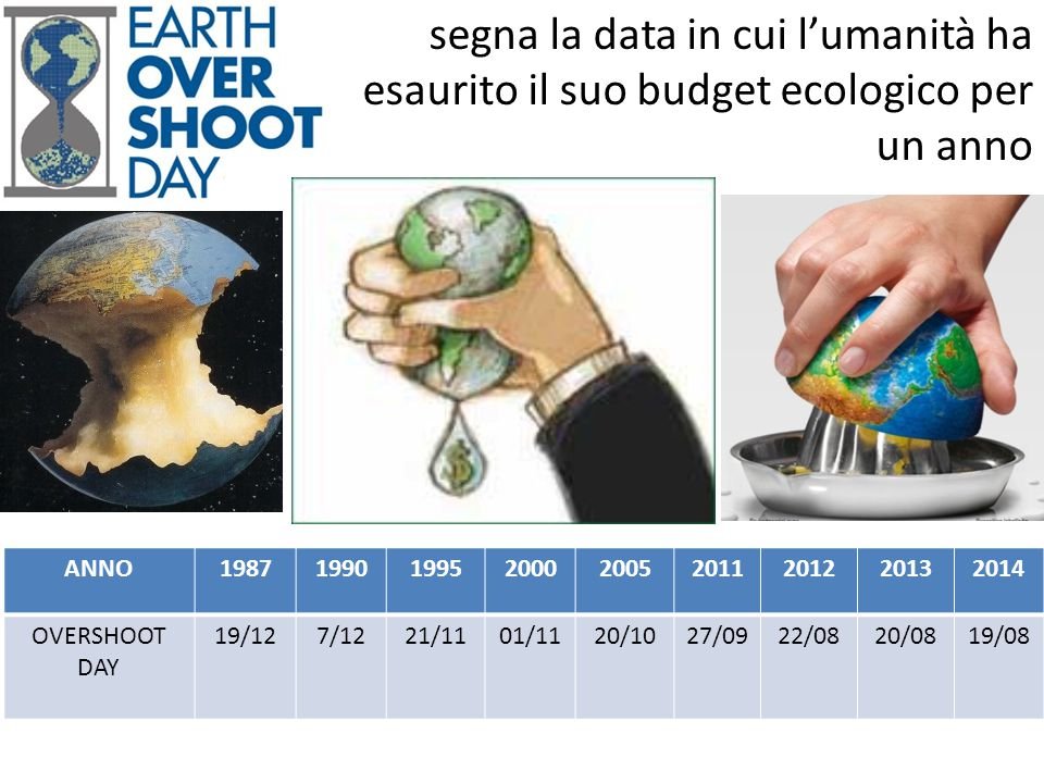 segna la data in cui l'umanità ha esaurito il suo budget ecologico per un anno ANNO198719901995200020052011201220132014 OVERSHOOT DAY 19/127/1221/1101