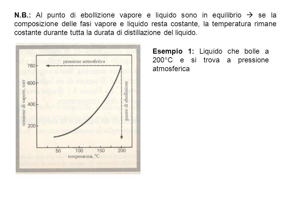 N.B.: Al punto di ebollizione vapore e liquido sono in equilibrio  se la composizione delle fasi vapore e liquido resta costante, la temperatura rima