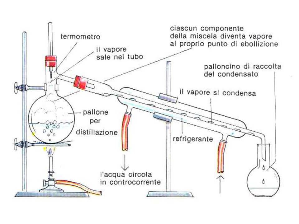 PREPARAZIONE DEL CLORURO DI t-BUTILE Si tratta di una reazione di conversione di un alcol ad alogenuro alchilico Si tratta di una reazione di conversione di un alcol ad alogenuro alchilico La reazione può avvenire sia con un meccanismo S N 1 o S N 2; La reazione può avvenire sia con un meccanismo S N 1 o S N 2; 1) Perché un alcol possa dar luogo a una reazione di sostituzione nucleofila è necessario che il gruppo OH venga trasformato in un miglior gruppo uscente.