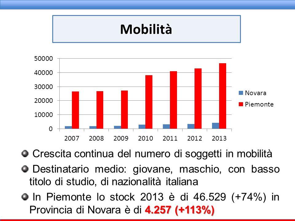 Crescita continua del numero di soggetti in mobilità Destinatario medio: giovane, maschio, con basso titolo di studio, di nazionalità italiana 4.257 (