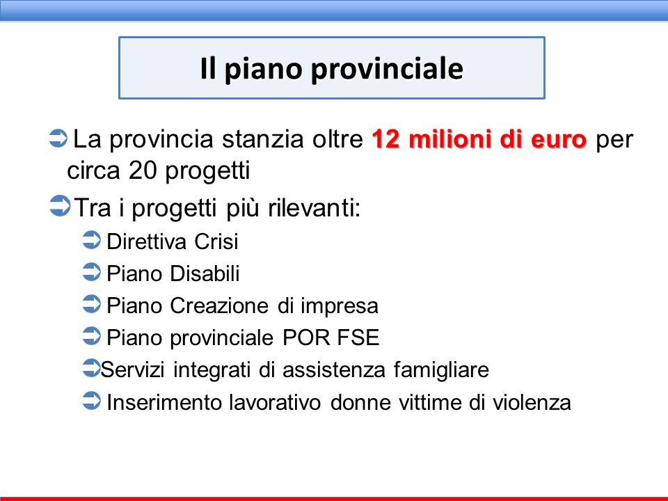 12 milioni di euro  La provincia stanzia oltre 12 milioni di euro per circa 20 progetti  Tra i progetti più rilevanti:  Direttiva Crisi  Piano Dis