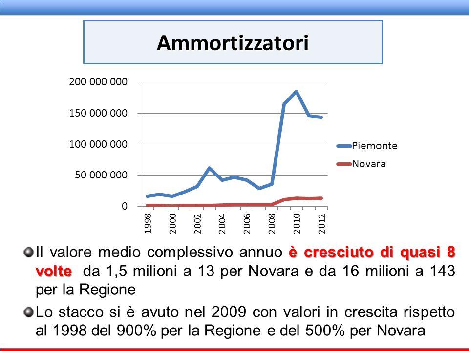 è cresciuto di quasi 8 volte Il valore medio complessivo annuo è cresciuto di quasi 8 volte da 1,5 milioni a 13 per Novara e da 16 milioni a 143 per l