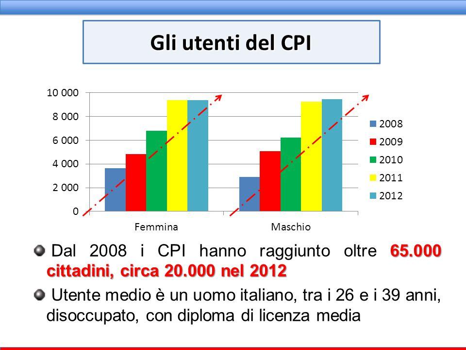 65.000 cittadini, circa 20.000 nel 2012 Dal 2008 i CPI hanno raggiunto oltre 65.000 cittadini, circa 20.000 nel 2012 Utente medio è un uomo italiano,