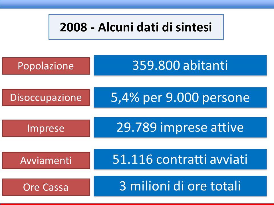 359.800 abitanti 5,4% per 9.000 persone 29.789 imprese attive 51.116 contratti avviati 2008 - Alcuni dati di sintesi Popolazione Disoccupazione Impres