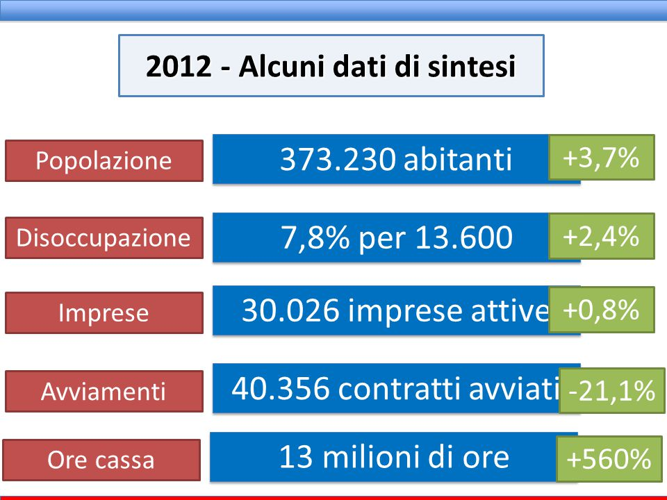 373.230 abitanti 7,8% per 13.600 30.026 imprese attive 40.356 contratti avviati 2012 - Alcuni dati di sintesi Popolazione Disoccupazione Imprese Avvia