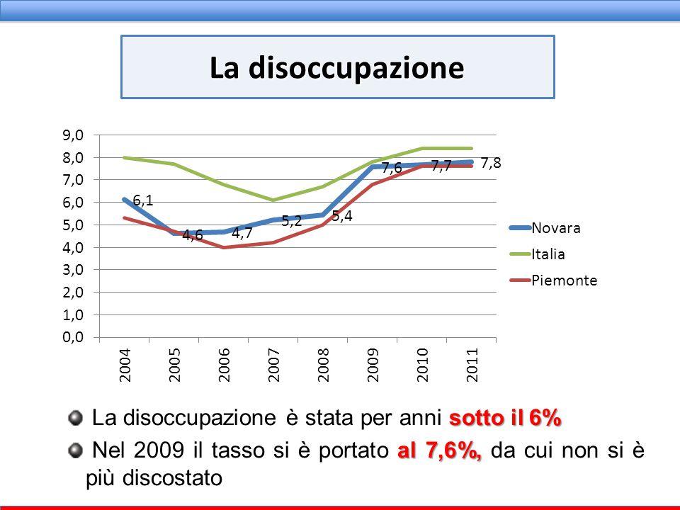 sotto il 6% La disoccupazione è stata per anni sotto il 6% al 7,6%, Nel 2009 il tasso si è portato al 7,6%, da cui non si è più discostato La disoccup
