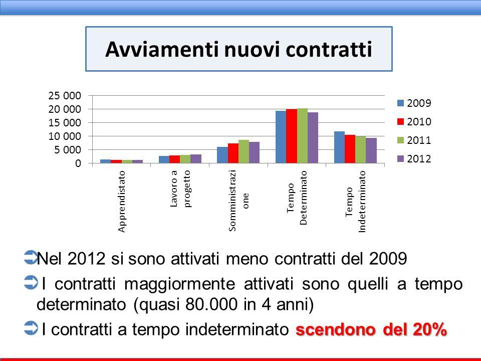  Nel 2012 si sono attivati meno contratti del 2009  I contratti maggiormente attivati sono quelli a tempo determinato (quasi 80.000 in 4 anni) scend