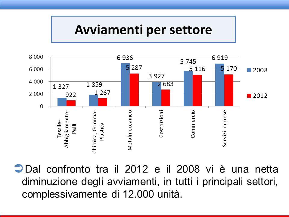 + 1.432– 3.896 Nel 2008 il saldo avviamenti cessazioni risultava positivo con + 1.432; nel 2012 è di – 3.896 Si è contratto sia il numero sia il numero di avviamenti che il numero di cessazioni Saldo avviamenti cessazioni