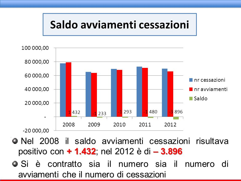+ 1.432– 3.896 Nel 2008 il saldo avviamenti cessazioni risultava positivo con + 1.432; nel 2012 è di – 3.896 Si è contratto sia il numero sia il numer