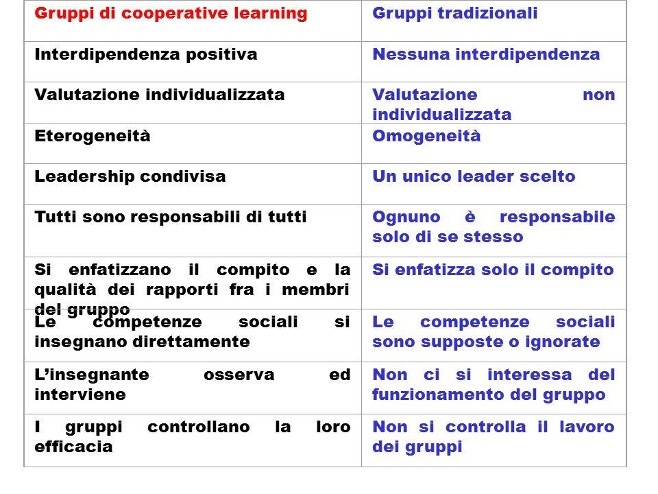 Gruppi di cooperative learningGruppi tradizionali Interdipendenza positivaNessuna interdipendenza Valutazione individualizzataValutazione non individu