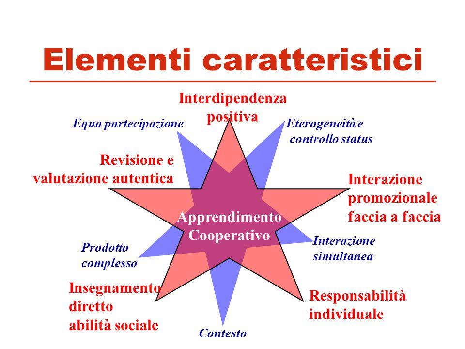 Elementi caratteristici Apprendimento Cooperativo Interdipendenza positiva Interazione promozionale faccia a faccia Responsabilità individuale Insegna