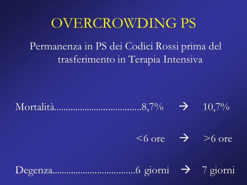 CODICI BIANCHI IN PS Tra il 15 e il 20% del totale delle prestazioni di Pronto Soccorso Lombardia  15% Pazienti che non necessitano di prestazioni urgenti Migliorare FILTRO PS-PZ  MMG