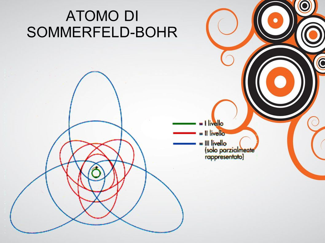 ATOMO DI SOMMERFELD-BOHR