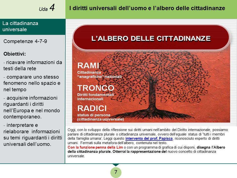I diritti universali dell'uomo e l'albero delle cittadinanze Oggi, con lo sviluppo della riflessione sui diritti umani nell'ambito del Diritto interna