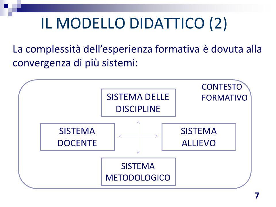 IL MODELLO DIDATTICO (2) 7 SISTEMA ALLIEVO SISTEMA DOCENTE SISTEMA DELLE DISCIPLINE SISTEMA METODOLOGICO CONTESTO FORMATIVO La complessità dell'esperi