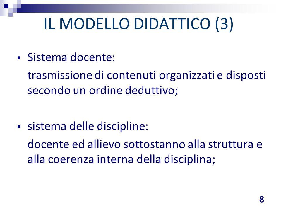 IL MODELLO DIDATTICO (3)  Sistema docente: trasmissione di contenuti organizzati e disposti secondo un ordine deduttivo;  sistema delle discipline: