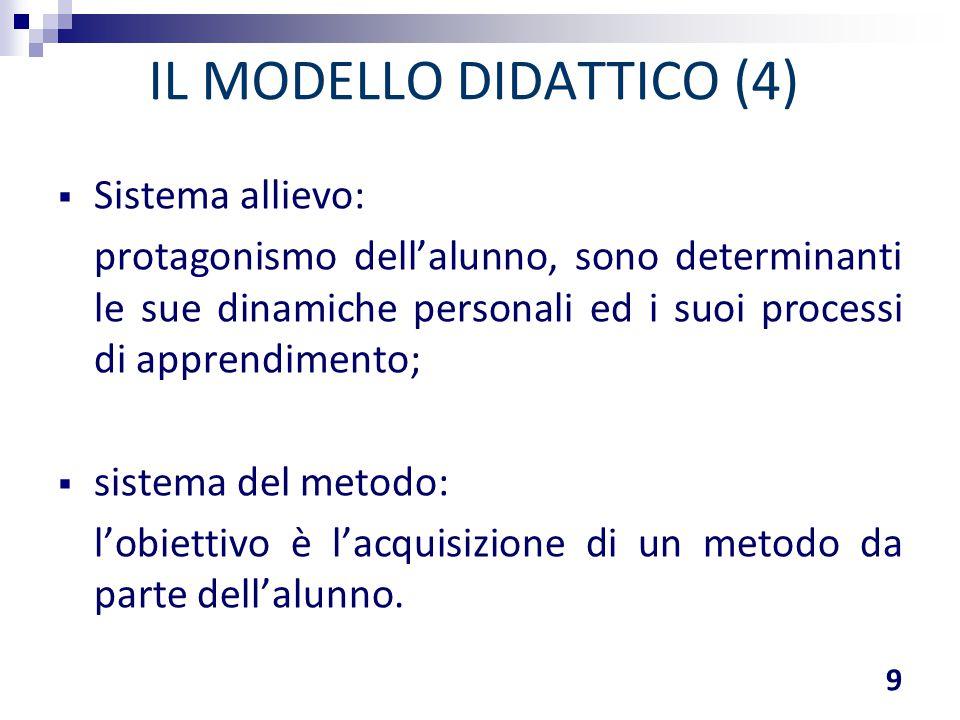IL MODELLO DIDATTICO (4)  Sistema allievo: protagonismo dell'alunno, sono determinanti le sue dinamiche personali ed i suoi processi di apprendimento