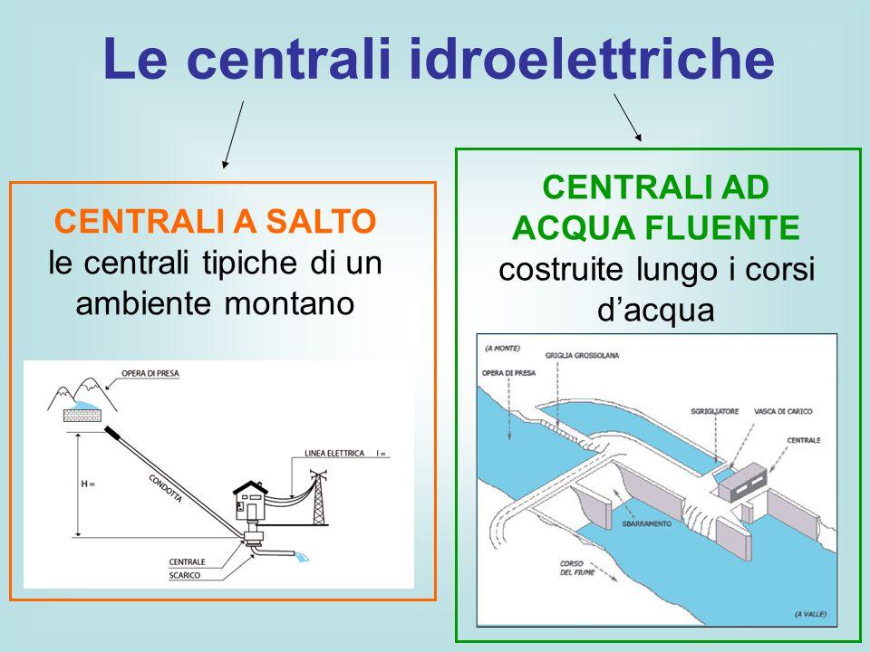 CENTRALE IDROELETTRICA A SALTO Bacino artificiale Diga Condotte forzate Turbina idraulica trasforma l'energia cinetica dell'acqua in energia meccanica di rotazione.