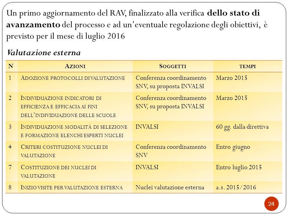 Un primo aggiornamento del RAV, finalizzato alla verifica dello stato di avanzamento del processo e ad un'eventuale regolazione degli obiettivi, è previsto per il mese di luglio 2016 Valutazione esterna NA ZIONI S OGGETTITEMPI 1A DOZIONE PROTOCOLLI DI VALUTAZIONE Conferenza coordinamento SNV, su proposta INVALSI Marzo 2015 2I NDIVIDUAZIONE INDICATORI DI EFFICIENZA E EFFICACIA AI FINI DELL ' INDIVIDUAZIONE DELLE SCUOLE Conferenza coordinamento SNV, su proposta INVALSI Marzo 2015 3I NDIVIDUAZIONE MODALITÀ DI SELEZIONE E FORMAZIONE ELENCHI ESPERTI NUCLEI INVALSI60 gg.