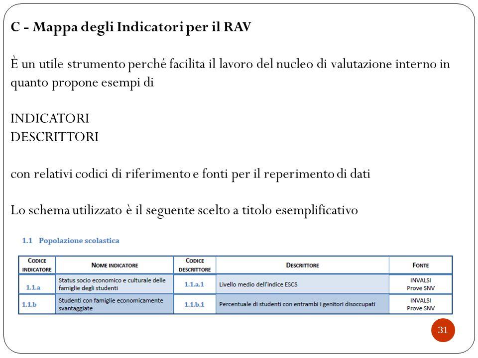 C - Mappa degli Indicatori per il RAV È un utile strumento perché facilita il lavoro del nucleo di valutazione interno in quanto propone esempi di INDICATORI DESCRITTORI con relativi codici di riferimento e fonti per il reperimento di dati Lo schema utilizzato è il seguente scelto a titolo esemplificativo 31