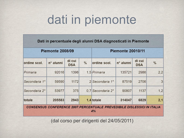 dati in piemonte Dati in percentuale degli alunni DSA diagnosticati in Piemonte Piemonte 2008/09Piemonte 20010/11 ordine scol.n° alunni di cui DSA %ordine scol.n° alunni di cui DSA % Primaria9201613961,5Primaria13572129862,2 Secondaria 1°5959011722Secondaria 1°8751927063 Secondaria 2°539773750,7Secondaria 2°9080711371,2 totale20558329431,4totale31404768292,1 CONSENSUS CONFERENCE 2007:PERCENTUALE PREVEDIBILE DISLESSICI IN ITALIA 4% (dal corso per dirigenti del 24/05/2011)