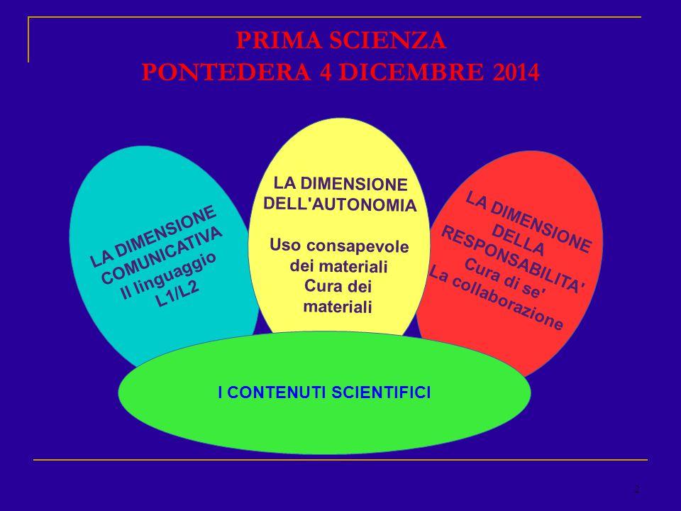 3 PRIMA SCIENZA PONTEDERA 4 DICEMBRE 2014 LA DIMENSIONE COMUNICATIVA Il linguaggio L1/L2 I CONTENUTI SCIENTIFICI DESCRIZIONE E VERBALIZZAZIONE ORALE/SCRITTA A SECONDA DEL CASO E DELL ETA DEGLI ALUNNI TERMINOLOGIA: CONTRATTAZIONE DEI SIGNIFICATI TERMINOLOGIA: i nomi, gli aggettivi i verbi L2: contesto di senso concreto per gli alloglotti CLIL: introduzione dei termini inglesi-> scrittura o pronuncia o entrambe.
