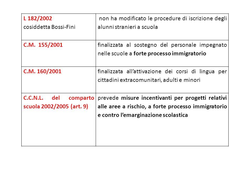 L 182/2002 cosiddetta Bossi-Fini non ha modificato le procedure di iscrizione degli alunni stranieri a scuola C.M. 155/2001 finalizzata al sostegno de