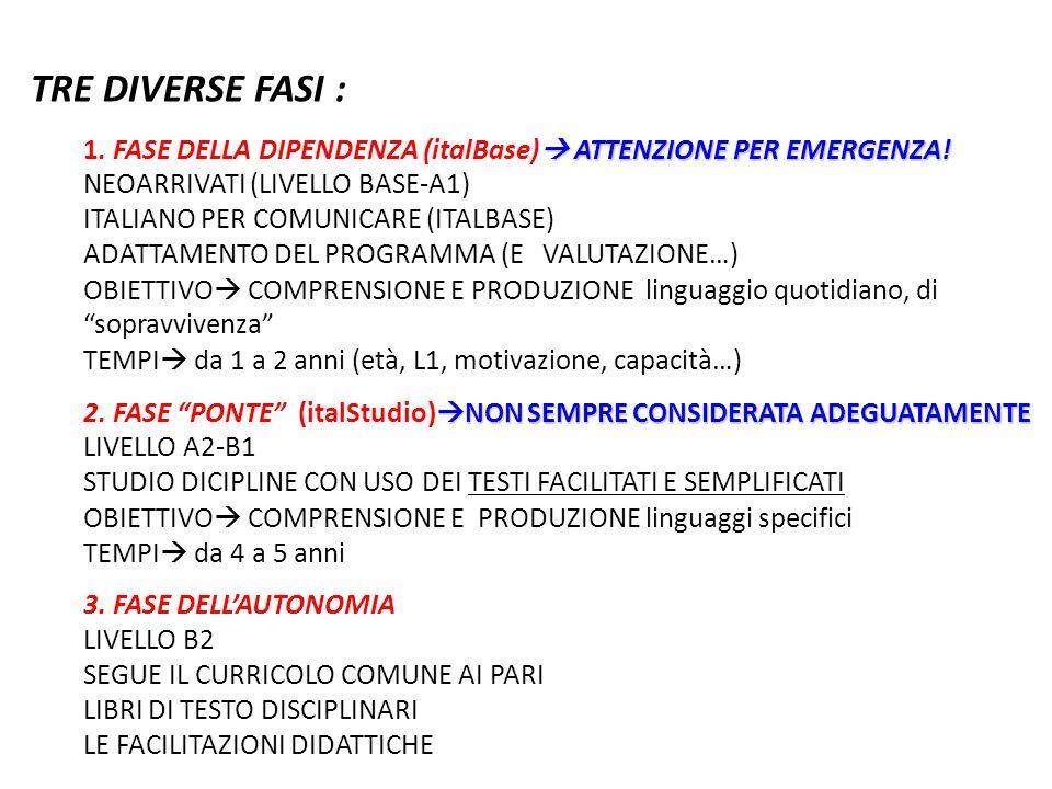 TRE DIVERSE FASI :  ATTENZIONE PER EMERGENZA! 1. FASE DELLA DIPENDENZA (italBase)  ATTENZIONE PER EMERGENZA! NEOARRIVATI (LIVELLO BASE-A1) ITALIANO