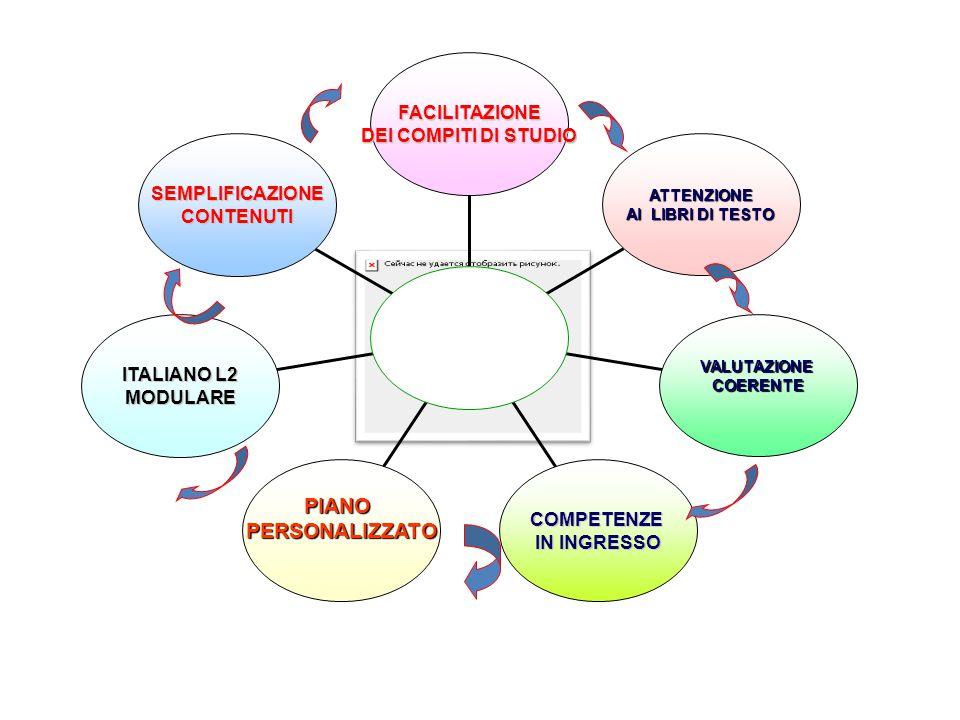 SEMPLIFICAZIONECONTENUTI ITALIANO L2 MODULARE MODULARE PIANOPERSONALIZZATO COMPETENZE IN INGRESSO VALUTAZIONECOERENTE ATTENZIONE AI LIBRI DI TESTO FAC