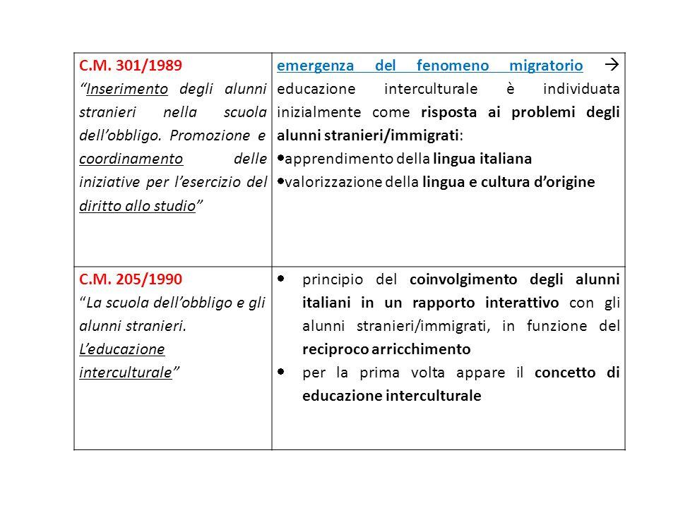 """C.M. 301/1989 """"Inserimento degli alunni stranieri nella scuola dell'obbligo. Promozione e coordinamento delle iniziative per l'esercizio del diritto a"""