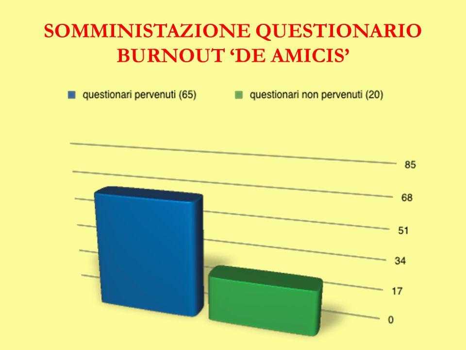SOMMINISTAZIONE QUESTIONARIO BURNOUT 'DE AMICIS'