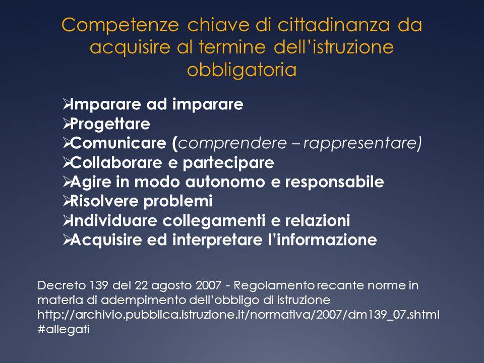 Competenze chiave di cittadinanza da acquisire al termine dell'istruzione obbligatoria  Imparare ad imparare  Progettare  Comunicare ( comprendere