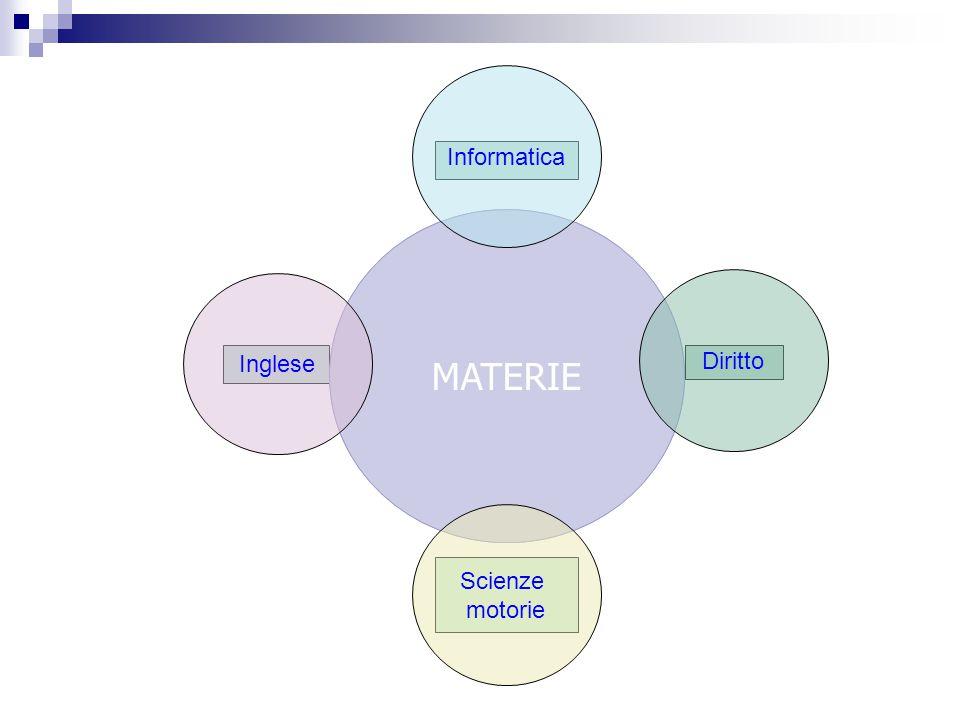 MATERIE Inglese Scienze motorie Diritto Informatica