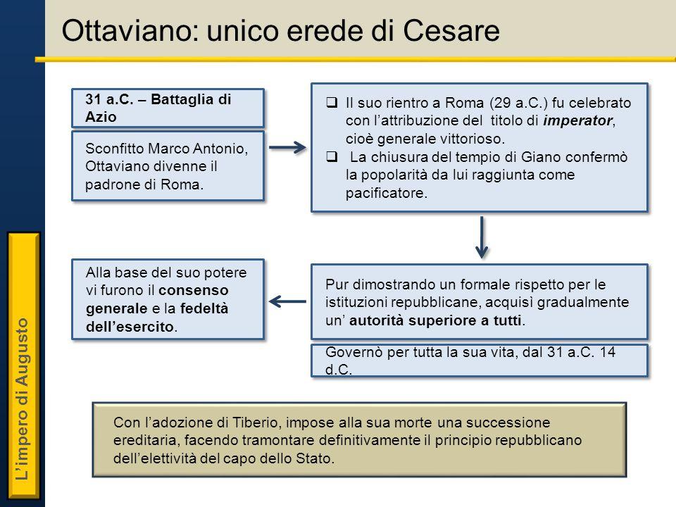 L'impero di Augusto Ottaviano: unico erede di Cesare Sconfitto Marco Antonio, Ottaviano divenne il padrone di Roma.