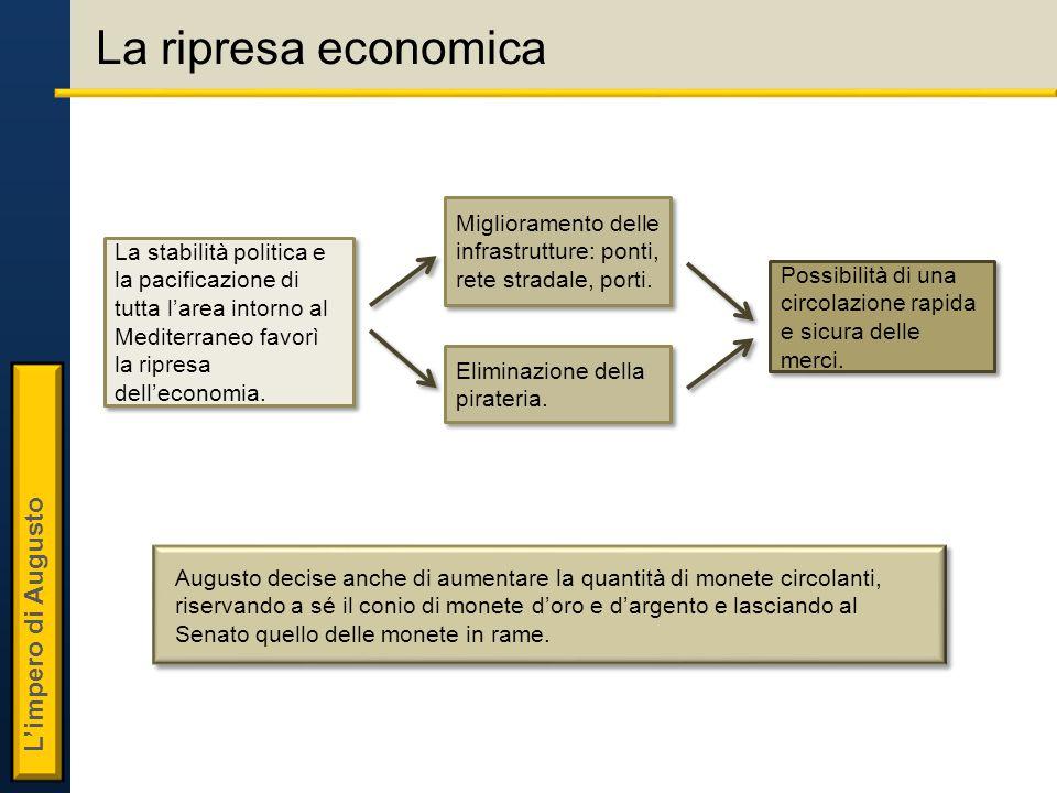 La ripresa economica La stabilità politica e la pacificazione di tutta l'area intorno al Mediterraneo favorì la ripresa dell'economia.