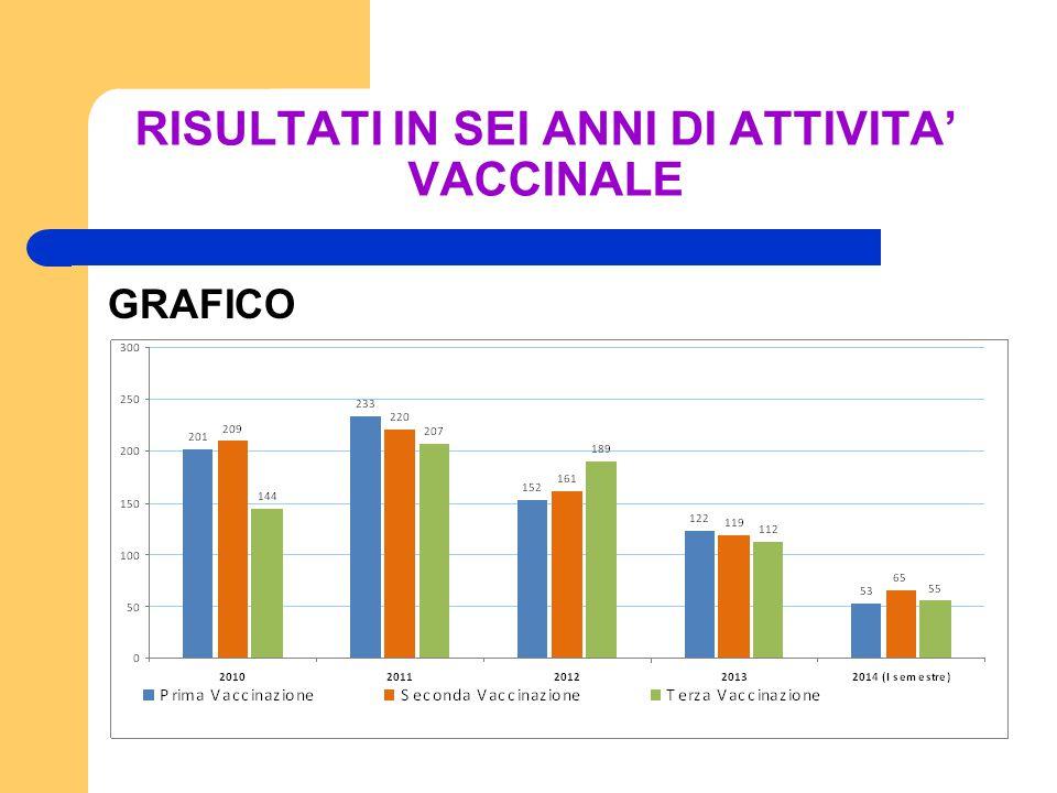 RISULTATI IN SEI ANNI DI ATTIVITA' VACCINALE GRAFICO