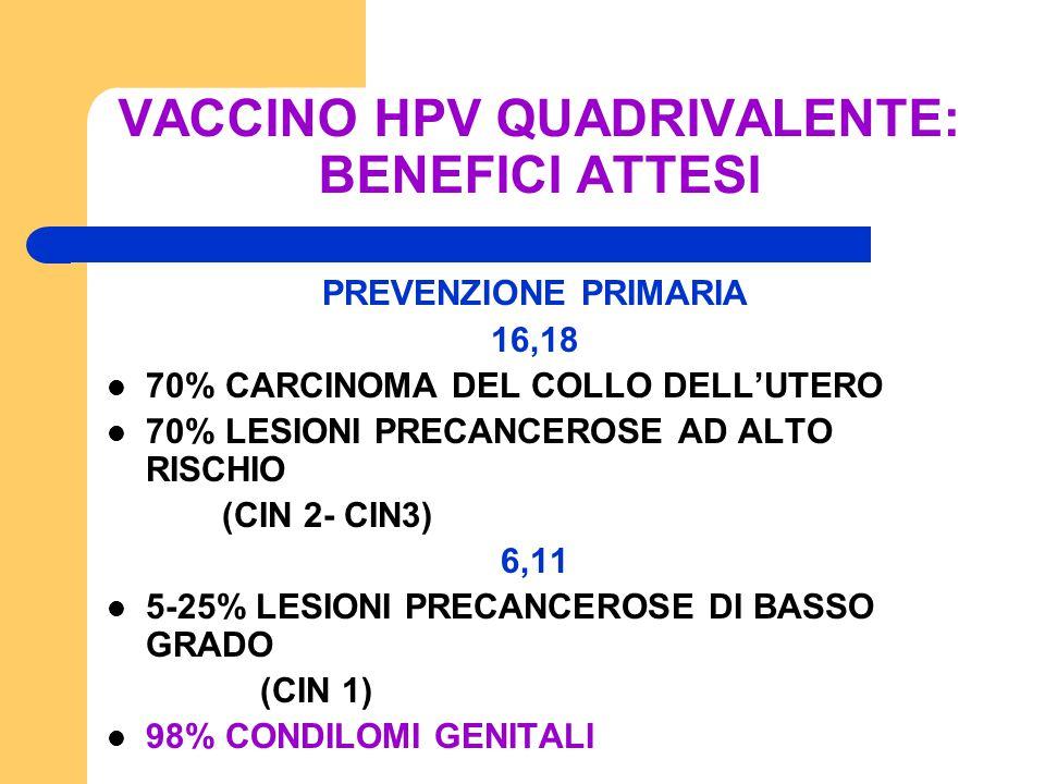 VACCINO HPV QUADRIVALENTE: BENEFICI ATTESI PREVENZIONE PRIMARIA 16,18 70% CARCINOMA DEL COLLO DELL'UTERO 70% LESIONI PRECANCEROSE AD ALTO RISCHIO (CIN