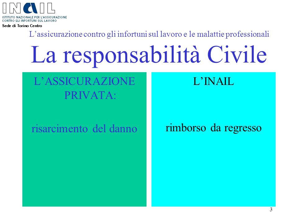 3 L'assicurazione contro gli infortuni sul lavoro e le malattie professionali La responsabilità Civile L'ASSICURAZIONE PRIVATA: risarcimento del danno