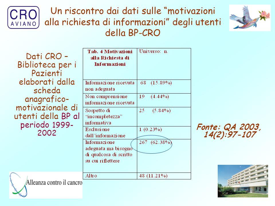 """45 Un riscontro dai dati sulle """"motivazioni alla richiesta di informazioni"""" degli utenti della BP-CRO Fonte: QA 2003, 14(2):97-107 Dati CRO – Bibliote"""