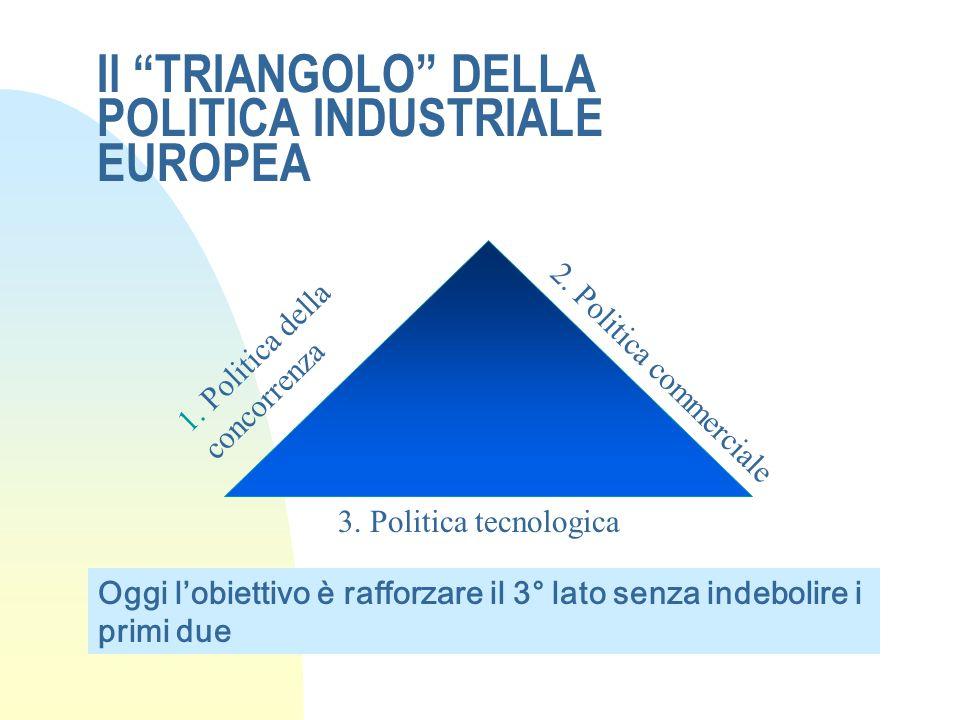 """Il """"TRIANGOLO"""" DELLA POLITICA INDUSTRIALE EUROPEA 1. Politica della concorrenza 2. Politica commerciale 3. Politica tecnologica Oggi l'obiettivo è raf"""