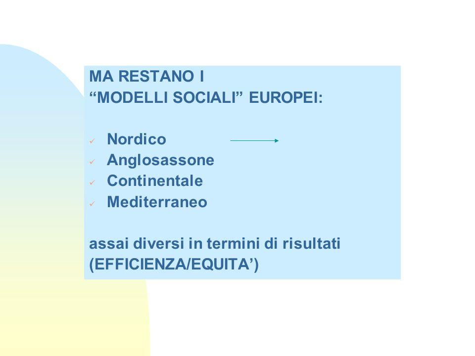 """MA RESTANO I """"MODELLI SOCIALI"""" EUROPEI: Nordico Anglosassone Continentale Mediterraneo assai diversi in termini di risultati (EFFICIENZA/EQUITA')"""