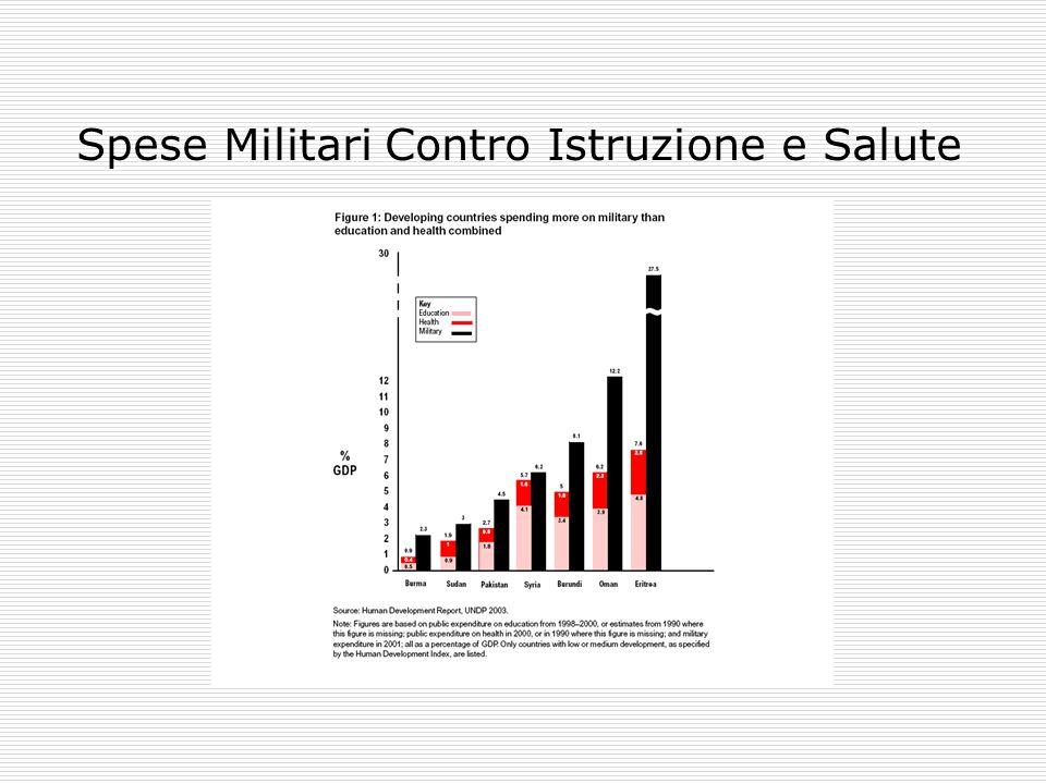 Spese Militari Contro Istruzione e Salute