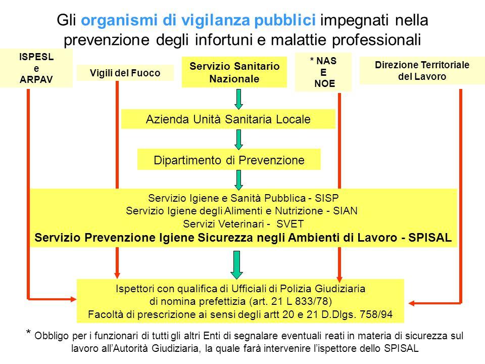 ISTITUTO SUPERIORE PREVENZIONE E SICUREZZA SUL LAVORO (ora confluito nell'INAIL) * Sede Regionale Veneta: Mestre - Corso del Popolo, 133 - Tel.
