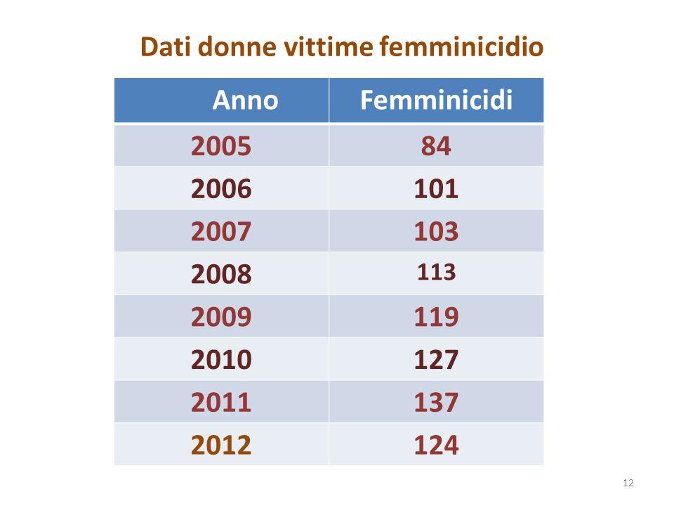 Dati donne vittime femminicidio Riprendere da pag.9 delle lezioni a Candiolo 12 AnnoFemminicidi 200584 2006101 2007103 2008 113 2009119 2010127 201113