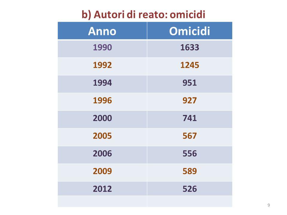 b) Autori di reato: omicidi 9 AnnoOmicidi 19901633 19921245 1994951 1996927 2000741 2005567 2006556 2009589 2012526