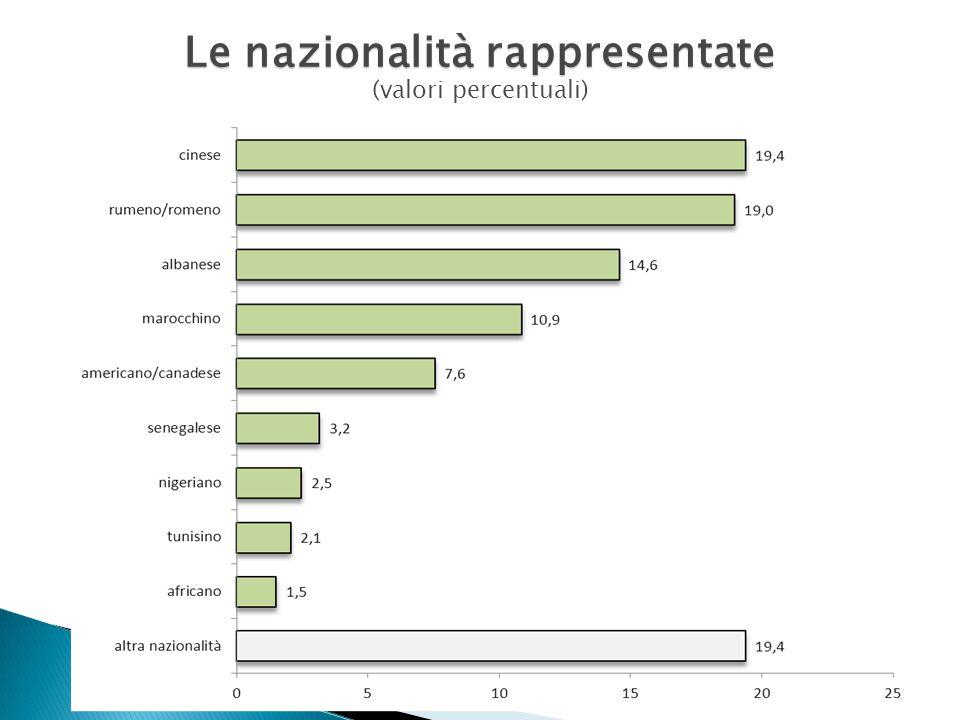 Le nazionalità rappresentate Le nazionalità rappresentate (valori percentuali)